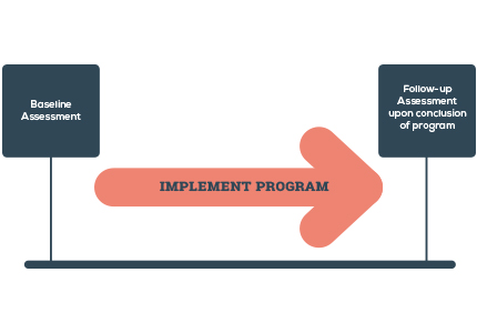 implement-program-diagram